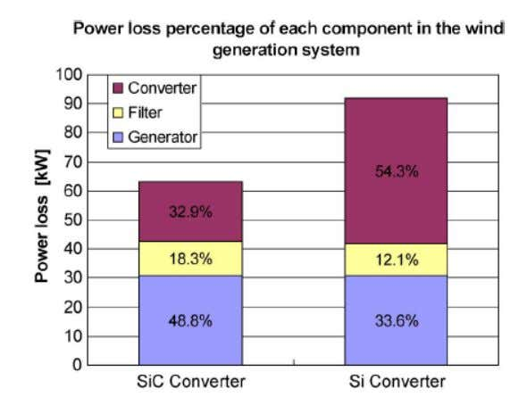 Switching Losses in Controlled Switches 1.5 MW Full scale wind turbine Several MOSFETs are used to