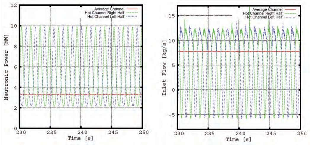 LWR Safety Analysis Fig. 2. Temperature trace of the limiting thermocouple during an extended cyclical dryout/rewetting