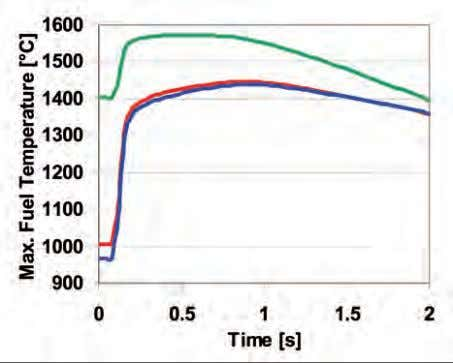 LWR Safety Analysis Fig. 6. Fission power during REA. state calculation: Ini- tial condition on the