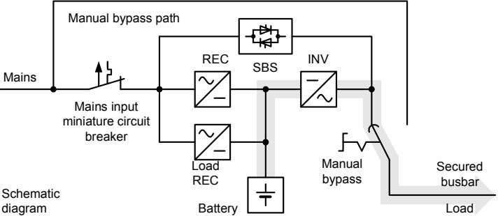 Manual bypass path REC INV SBS Mains Mains input miniature circuit breaker Load Manual Secured