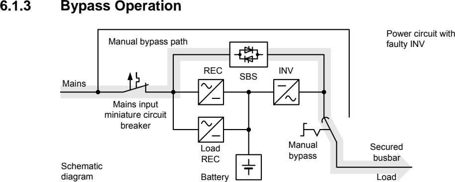 6.1.3 Bypass Operation Manual bypass path Power circuit with faulty INV REC INV Mains Mains