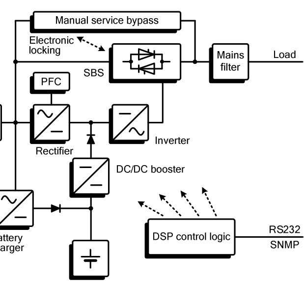 2.2 System Description The UPS is connected between the public utility mains and the loads