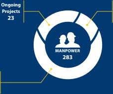 Ongoing Projects 23 MANPOWER 283