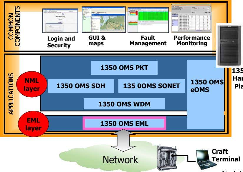 Login and GUI & Fault Performance maps Management Monitoring Security 1350 OMS PKT NML 1350