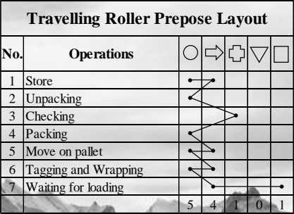 Travelling Roller Prepose Layout No. Operations 1 Store   2 Unpacking  3 Checking