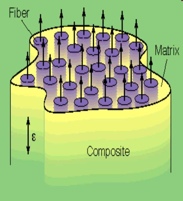 phase and is called the reinforcement or reinforcing material, whereas the continuous phase is termed the