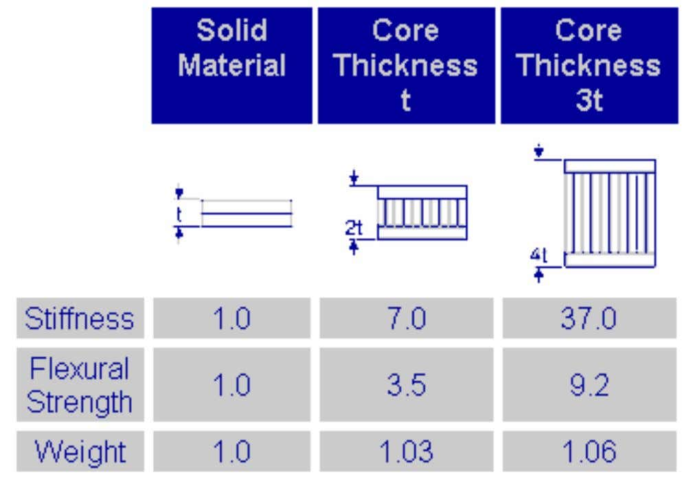 E) – increased by making beams or panel thicker sandwich of lightweight core (very small increase