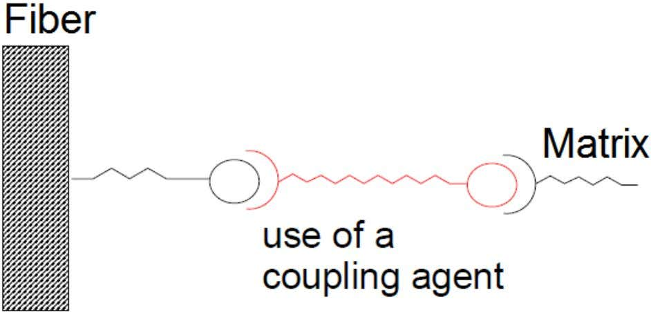 Function of the Coupling Agent Interfacial bonding (chemical bonding at small extent ) between the fiber