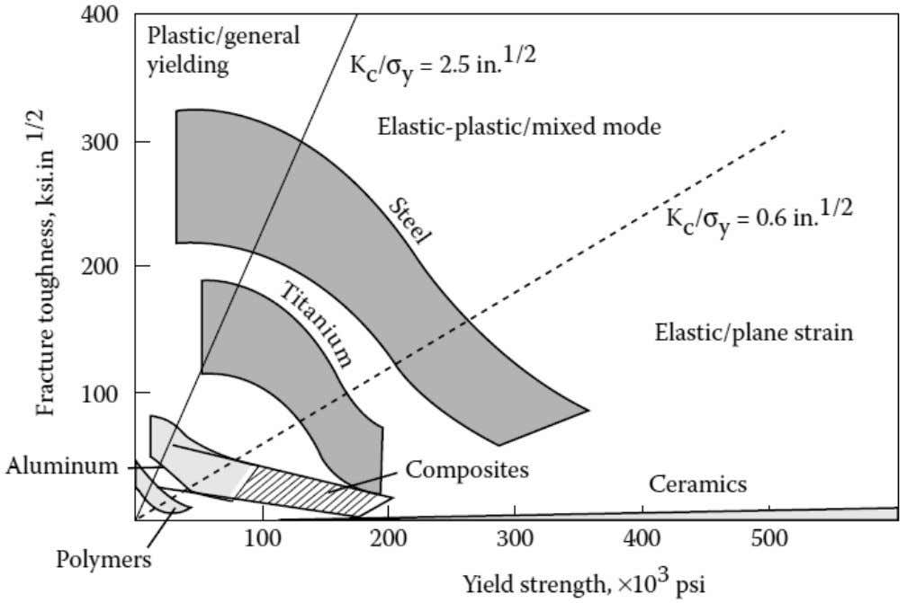 Composite Material (Disadvantages) Do not have a high combination of strength and fracture toughness compared to