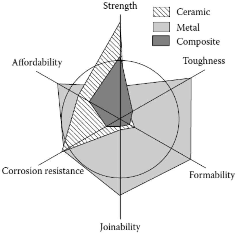 Composite Material (Disadvantages) Do not give higher performance in all the properties used for material selection: