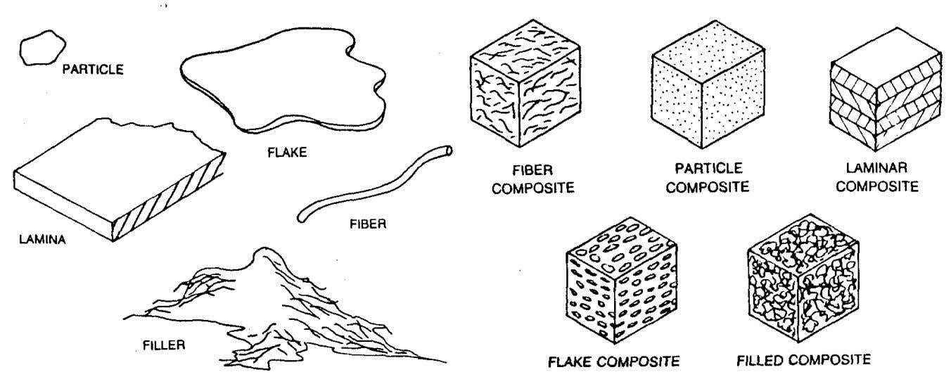 , Laminar (Laminate or layered) , and Filled (short fibers or Whiskers ) composites. Reinforcement Composite