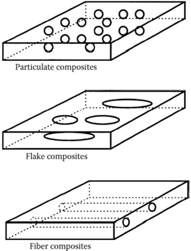 Composite Material (Basic Types) Particulate composites Flake composites Fiber composites Nano composites –