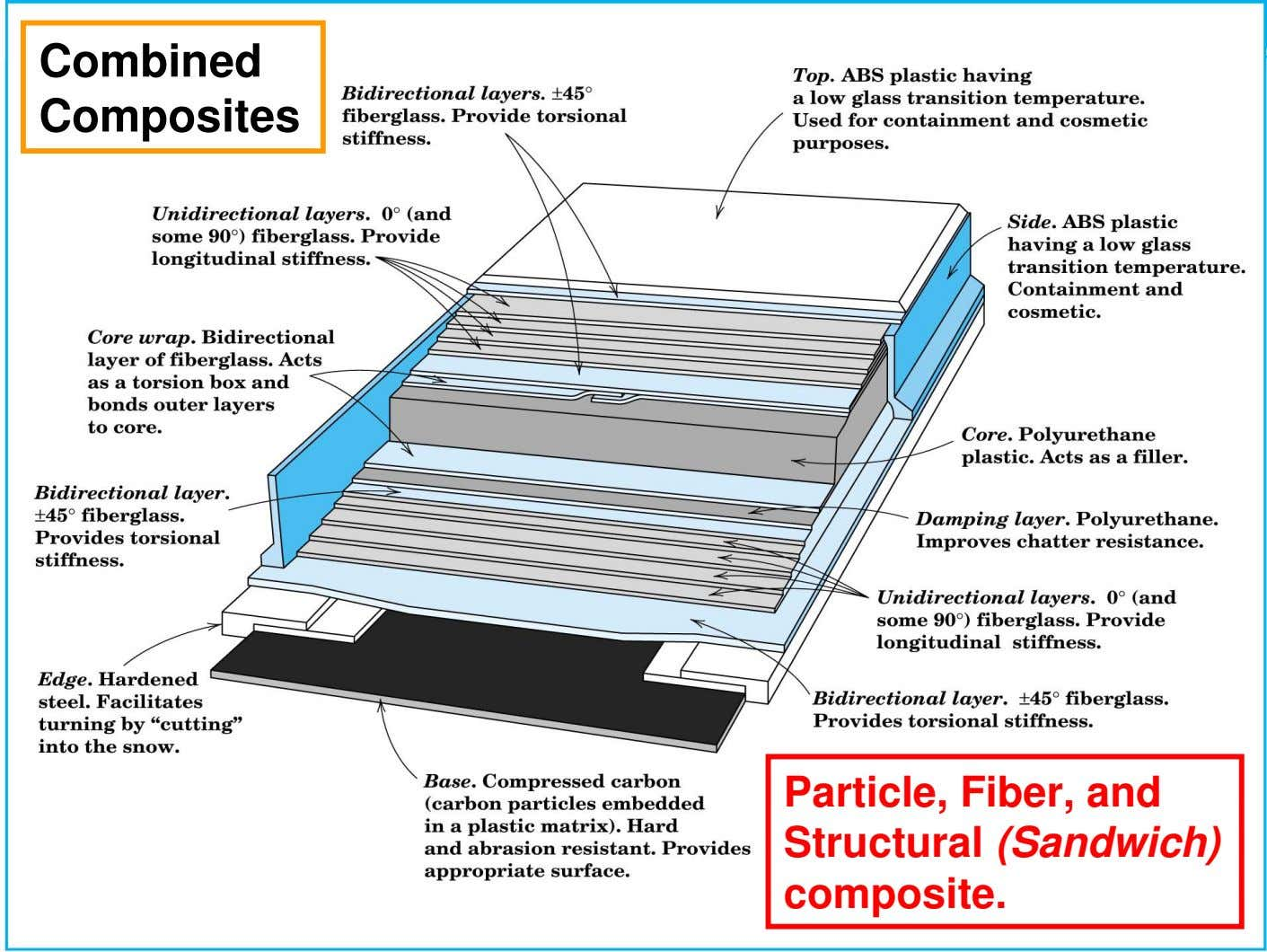 Combined Composites Particle, Fiber, and Structural (Sandwich) composite.