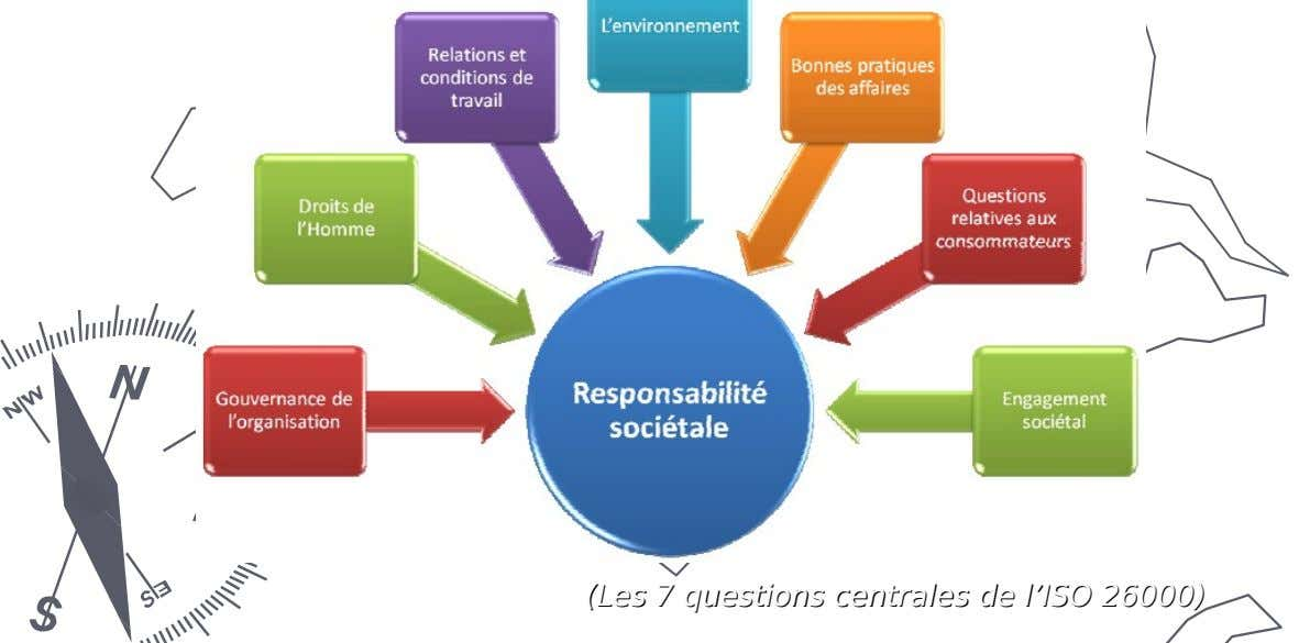(Les (Les 77 questions questions centrales centrales dede l'ISO l'ISO 26000) 26000)