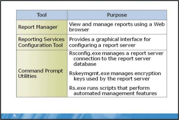 2008 Reporting Services Reporting Services Management Tools Key Points Reporting Services provides various tools to