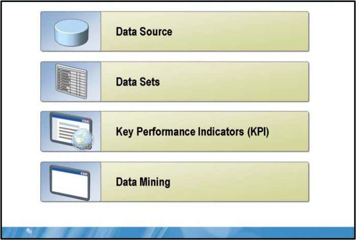 SQL Server® 2008 Reporting Servic Accessing Data Key Points A Reporting Services data source contains