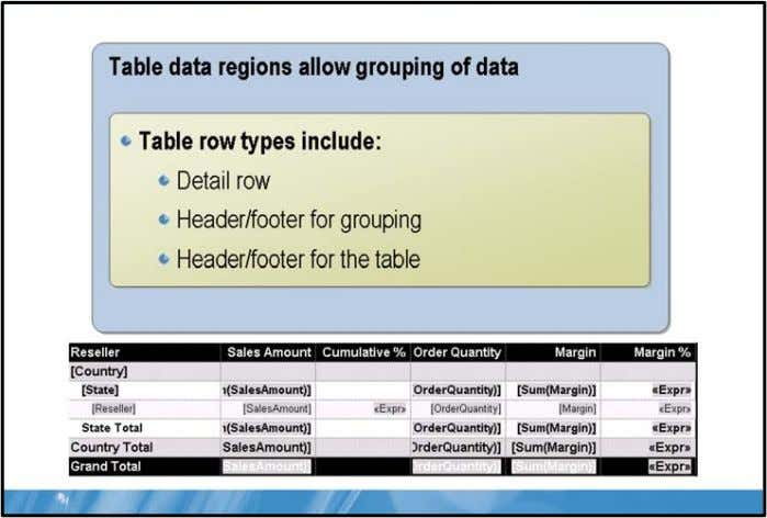 SQL Server® 2008 Reporting Servic Creating Groups Key Points Table data regions provide a grouping mechanism