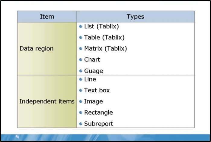 Microsoft® SQL Server® 2008 Reporting Servic Report Items Key Points Report items add data, structure, and