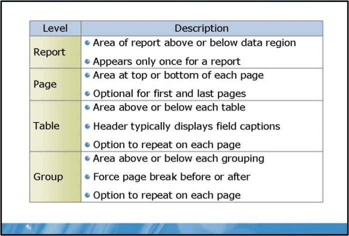 SQL Server® 2008 Reporting Servic Headers and Footers Key Points Headers and footers give context to