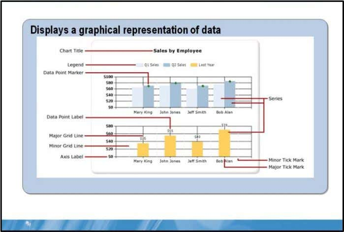 Enhancing Basic Reports 3-11 Charts Key Points The Chart data region displays a graphical representation of