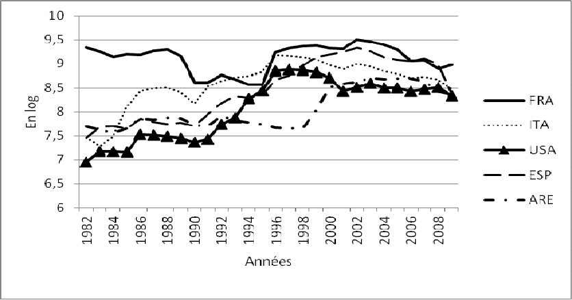 de la France. Figure 1.14 : Ecart type mobile (1982-2010) Source : Office des Changes du