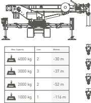 000 Capacity with jib (000) Pick&Carry Dimensions 2052 12° 12° 1984 4340 1047 5387 2036 400