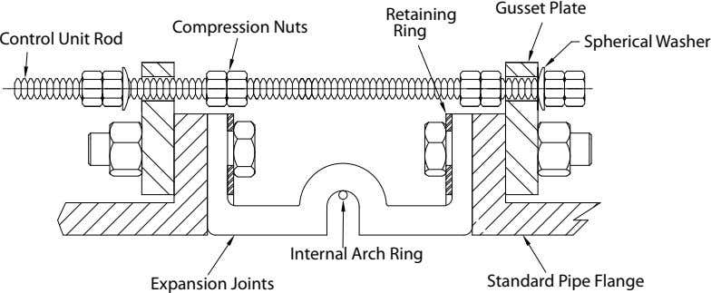 Gusset Plate Retaining Compression Nuts Ring Control Unit Rod Spherical Washer Internal Arch Ring Expansion