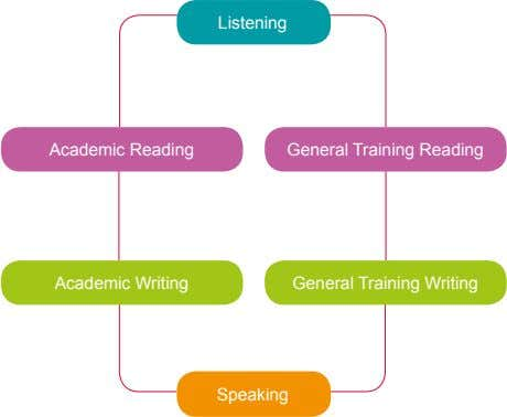 Listening Academic Reading General Training Reading Academic Writing General Training Writing Speaking