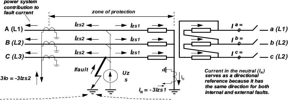 power system power system contribution to contribution to fault current fault current zone of protection