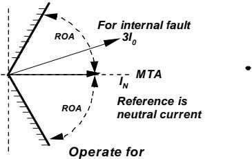 ROA For internal fault 3I 0 MTA I N Reference is ROA neutral current Operate
