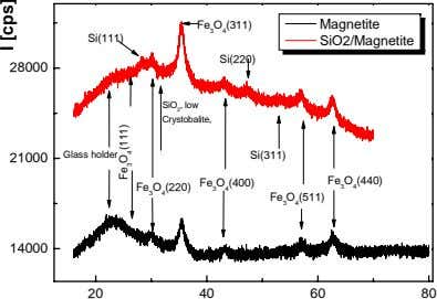 Fe 3 O 4 (311) Magnetite Si(111) SiO2/Magnetite Si(220) 28000 SiO 2 , low Crystobalite,