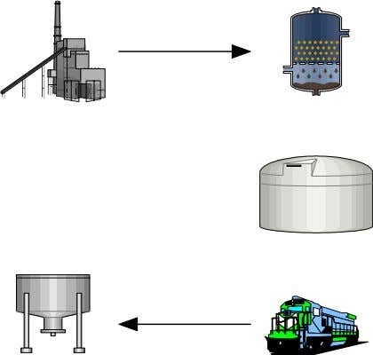 in Standridge and Heltne (2000) and shown in Figure 4. Figure 4: Logistics System Product is