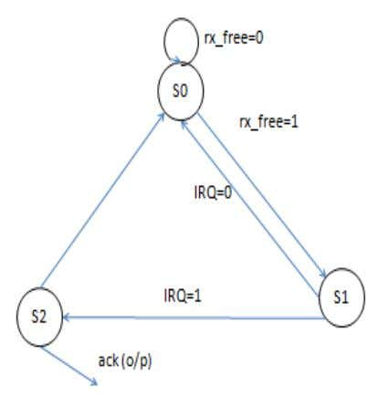 in Figure 5 and Figure 6. Figure 5. State diagram of Sender Figure 6. State diagram