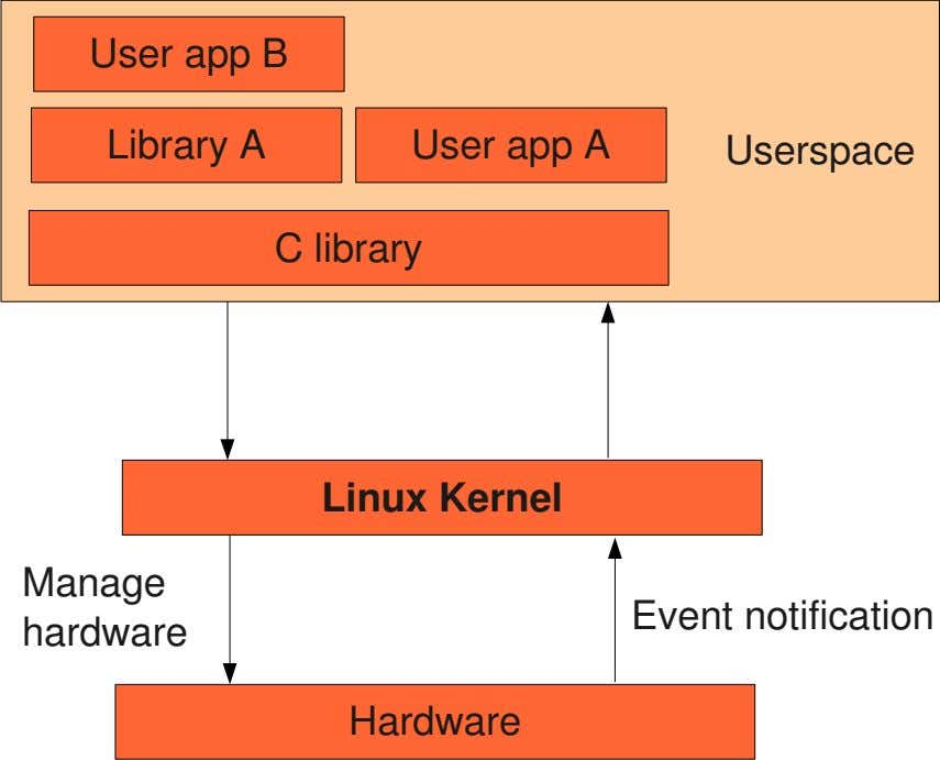 User app B Library A User app A Userspace C library Linux Kernel Manage Event