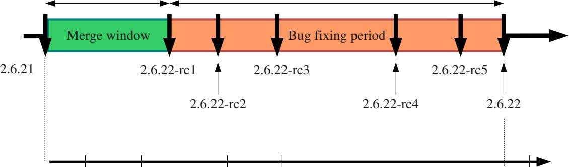 Merge window Bug fixing period 2.6.21 2.6.22­rc1 2.6.22­rc3 2.6.22­rc5 2.6.22­rc2 2.6.22­rc4 2.6.22