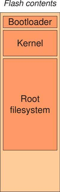 Flash contents Bootloader Kernel Root filesystem