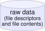 raw data (file descriptors and file contents)