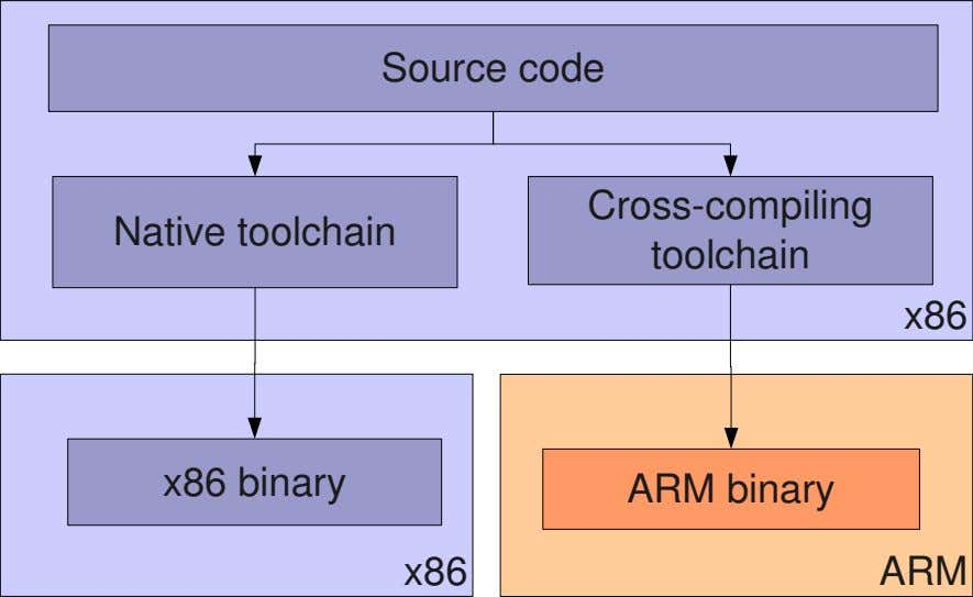 Source code Cross­compiling Native toolchain toolchain x86 x86 binary ARM binary x86 ARM