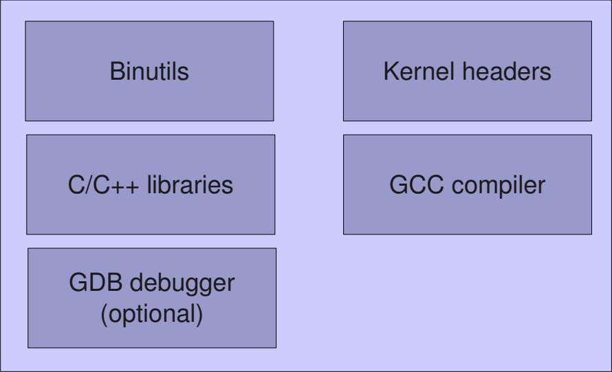 Binutils Kernel headers C/C++ libraries GCC compiler GDB debugger (optional)