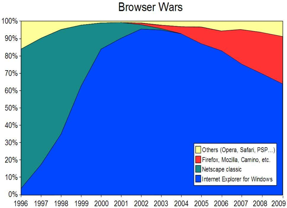 Guerra dos Browsers