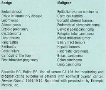 Ovarian malignancies