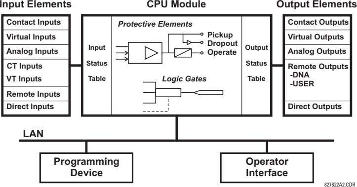Input Elements CPU Module Output Elements Contact Inputs Contact Outputs Protective Elements Pickup Virtual Inputs