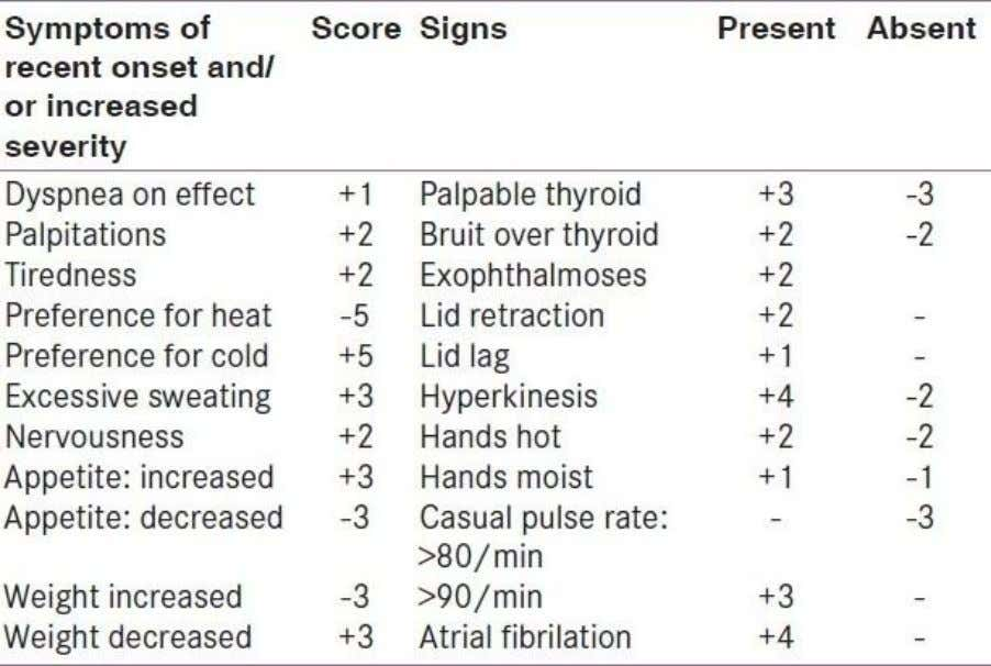 Wayne's Index- Showing the scoring of signs and symptoms for the diagnosis of hypothyroidism Table 3