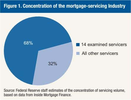 Figure 1. Concentration of the mortgage-servicing Industry 68% 14 examined servicers All other servicers 32%