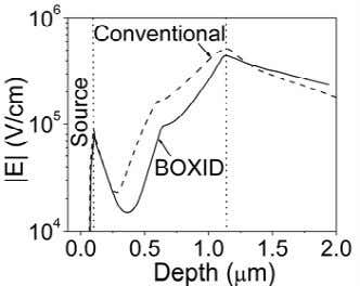 the structures of (a) Conventional device, (b) BOXID device. Fig. 4: The magnitude of electric field