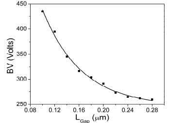 vs Breakdown Voltage for BOXID and conventional devices. Fig. 7: Breakdown voltage dependence on L G