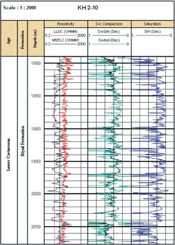 World Appl. Sci. J., 16 (9): 1227-1238, 2012 Fig. 4: Comparative look at different water saturation
