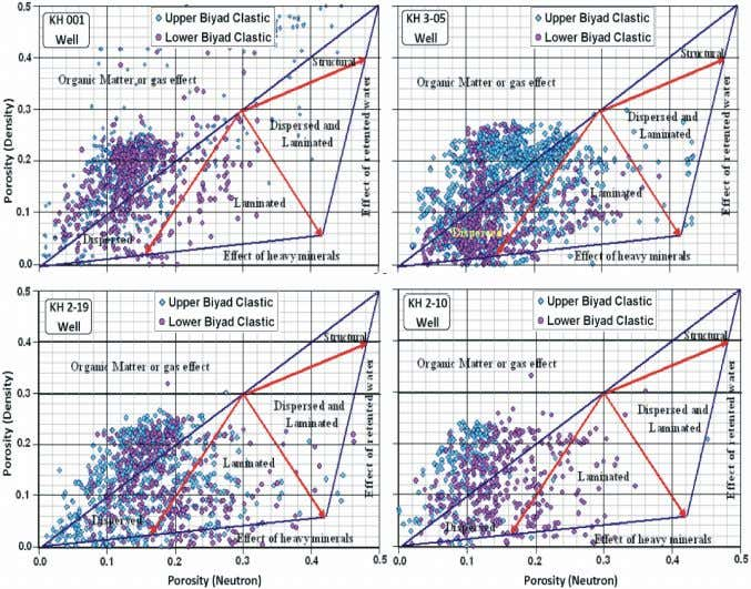 World Appl. Sci. J., 16 (9): 1227-1238, 2012 Fig. 5: Cross-plots of porosity (neutron- density) vs.
