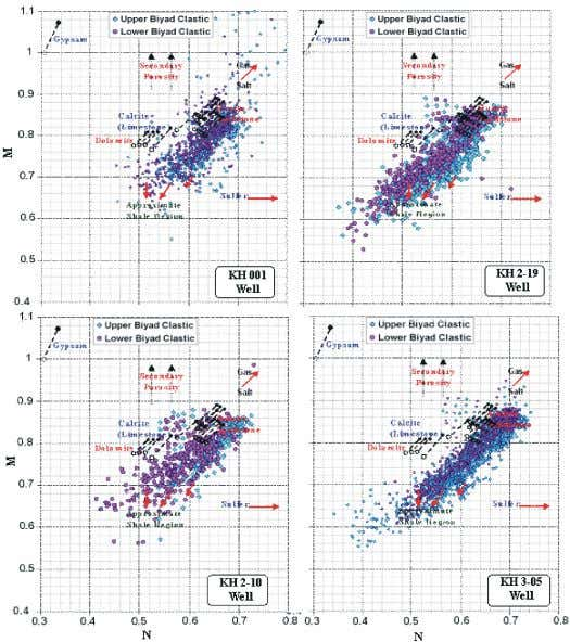 World Appl. Sci. J., 16 (9): 1227-1238, 2012 Fig. 8: M-N plots showing lithological components of