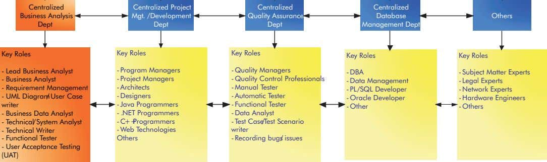 Centralized Centralized Project Centralized Centralized Business Analysis Mgt. /Development Quality Assurance